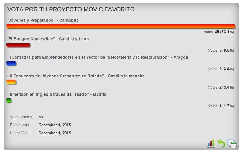 vota-proyecto