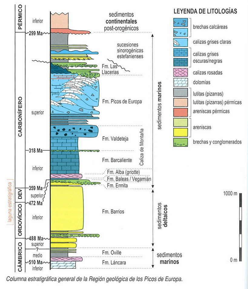 columna estratigrafica picos europa