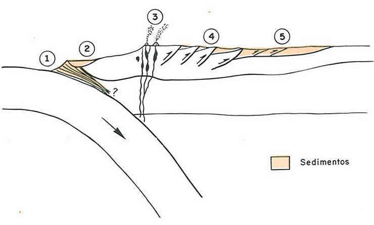 cuenca-sedimentarias-bordes-destructivos