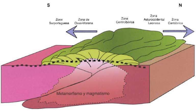 orogeno varisco en la peninsula iberica
