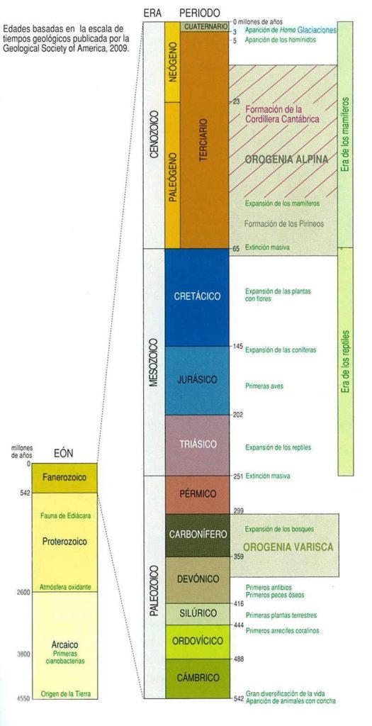 tiempo-geologicos