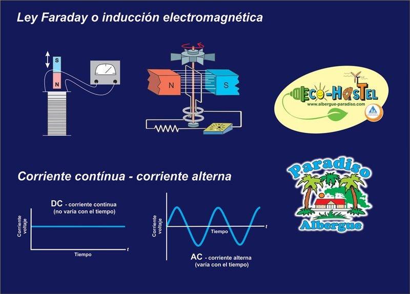 corriente alterna corriente continua