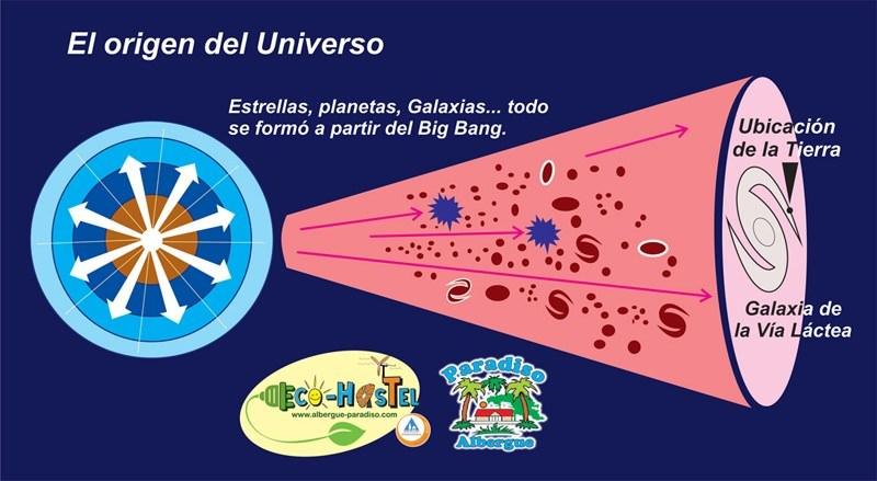 origen del universo: big bang