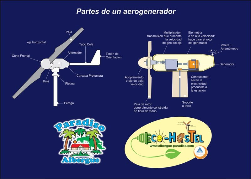 partes de un aerogenerador